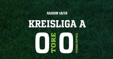 Unsere Gegener der Kreisliga A Saison 2018/2019